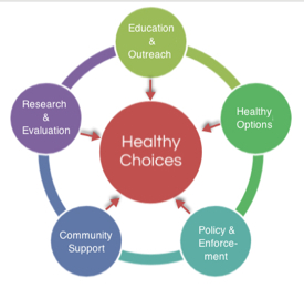 graphic: various activities revolving around and pointing to Healthy Choices